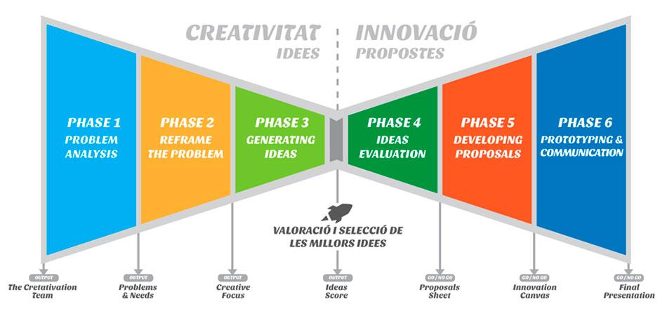 proces-creativacio